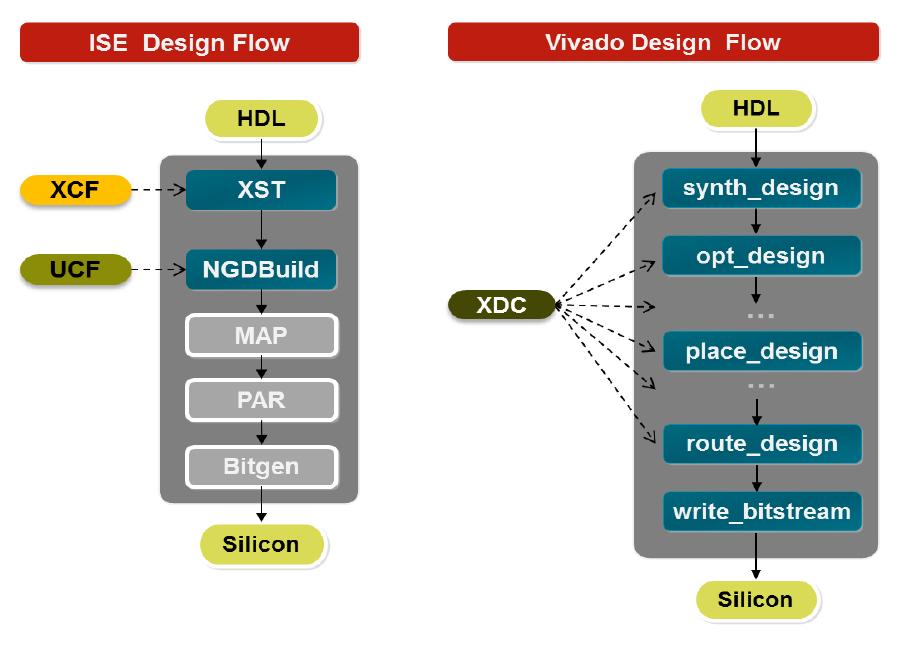 用Tcl定制Vivado設計流程詳解