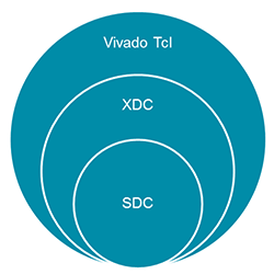 Vivado使用教學設計技巧