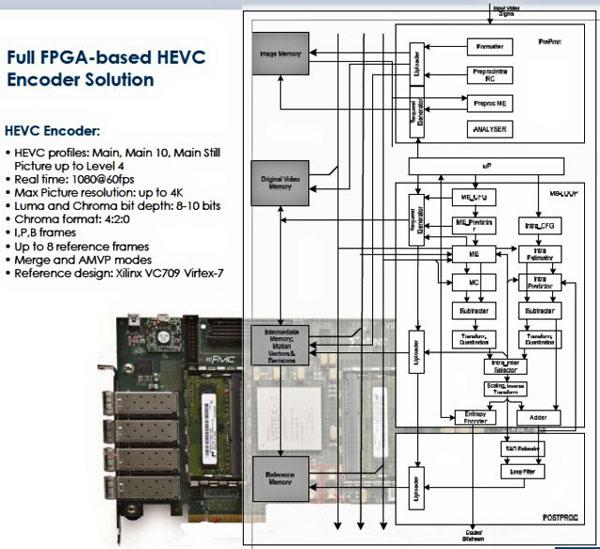 Vanguard Video V.265 编码器概述及作用