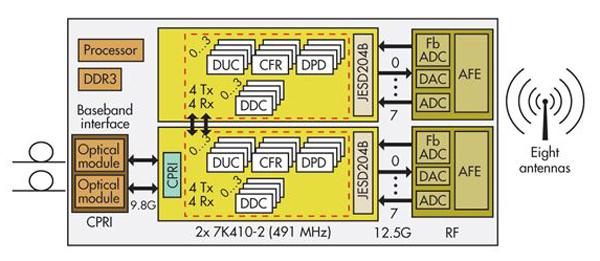 简单布置单一网络支持超宽带网络无线电运转设计
