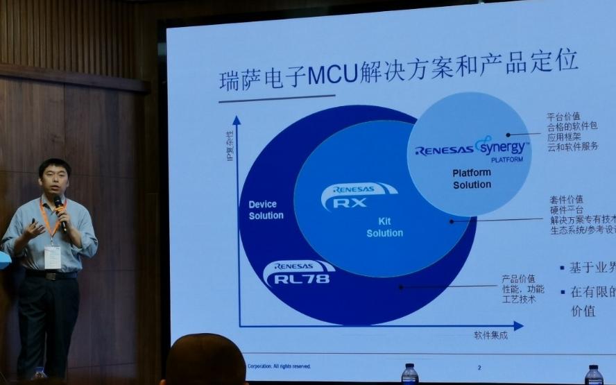 2019年瑞薩電子在中國主推的產品有哪些?