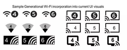全新Wi-Fi 6你开始使用了吗