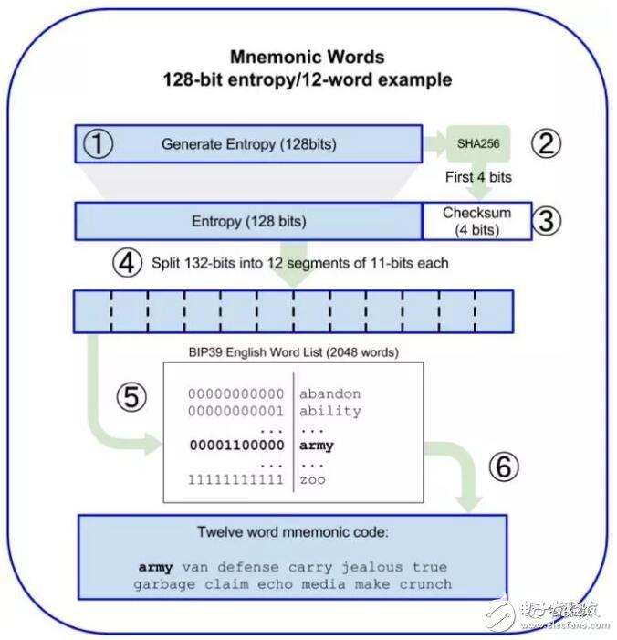 分层确定性钱包BIP的原理解析