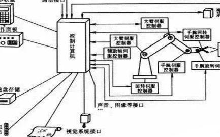 关于工业机器人控制系统的组成结构