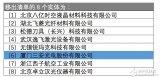 三安光电等8家企业被移出UVL清单 不再受美国出口管制