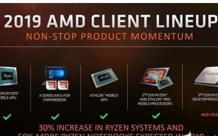 AMD RyzenThreadRipper處理器或將于今年第四季度推出