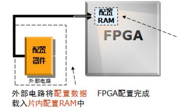 FPGA上電加載時序介紹