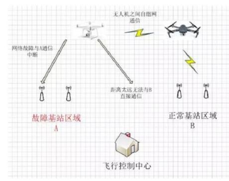 一个无人机通信专网该怎样去设计