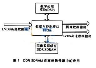 高速DDR SDRAM存儲器控制器在嵌入式系統中的應用