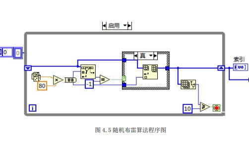 使用LABVIEW設計掃雷軟件的畢業設計論文免費下載