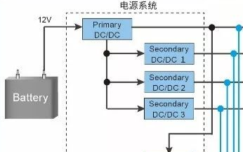 自我诊断功能电源监控IC,助力功能安全系统构建!