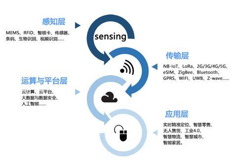 物联网时代将会使超高频RFID成为行业发展的重点突破口