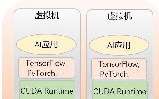 AI加速 OrionAI计算平台刚刚上线