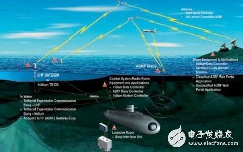 传感器助力海洋监测应用