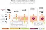 FPGA對自動駕駛的發展有什么作用