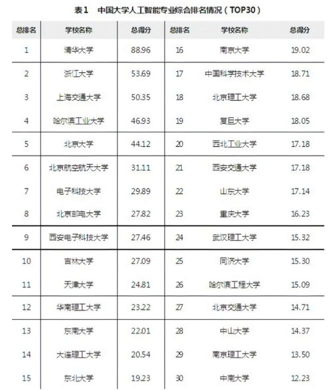 中國欲量產AI人才,本科招生爆發后如何培養?