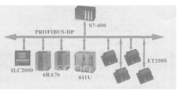 PROFIBUS現場總線技術在磨床改造中的應用