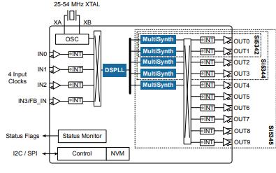Si5345和SI5344及SI5342系列抖动衰减时钟倍增器的数据手册免费下载