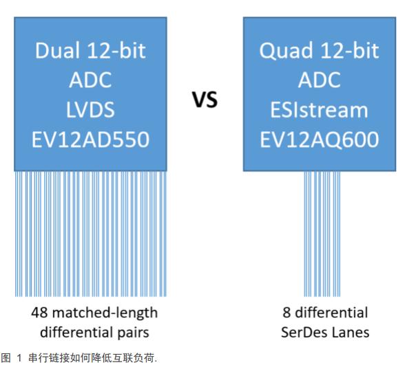 ESIstream IP–簡化確定性數據序列化的設計