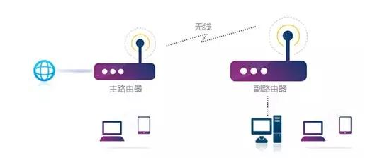 两个无线路由器之间如何进行无线桥接
