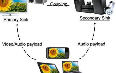 Miracast無線投屏技術的應用以及前景