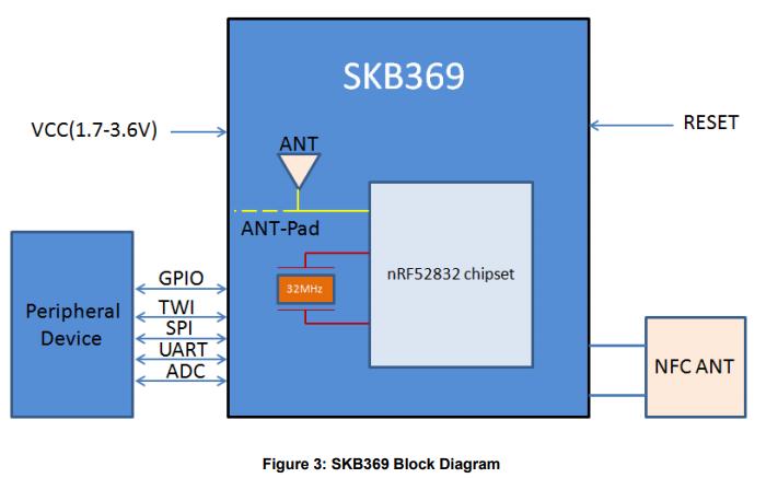 SKB369多协议蓝牙4.2Ant低能模块数据手册免费下载