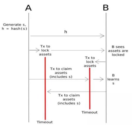 去中心化的DEX系统与中心化的EX交易所系统有何...