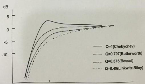 分频器的定义及在扬声器系统中的应用