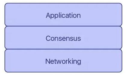 Polkadot和Cosmos为什么对区块链很重...