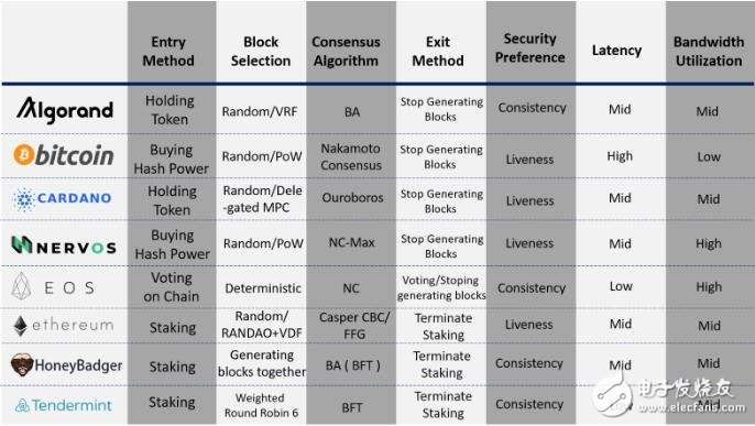 区块链共识的简单框架分析