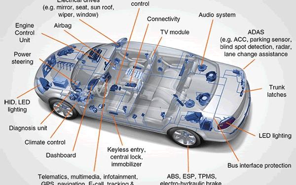 到2023年 汽车半导体将达到730亿美元