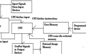 簡析可編程邏輯控制器PLC