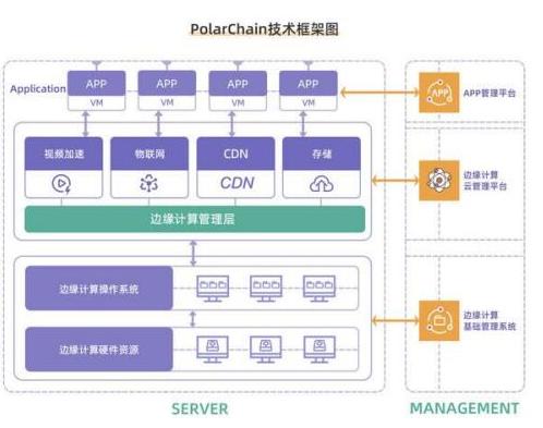 基于一種用于邊緣計算云服務的加密貨幣PolarChain介紹