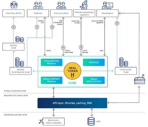 基于区块链技术的医疗保健ETHEAL生态系统介绍