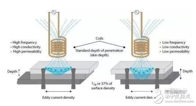 电涡流传感器使用场合和工作原理