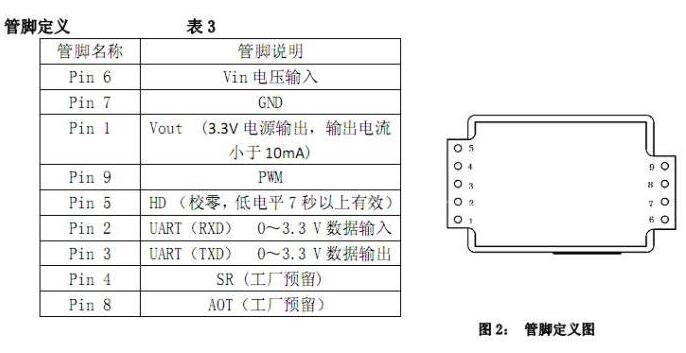 51单片机CO2检测青帝显示程序解析
