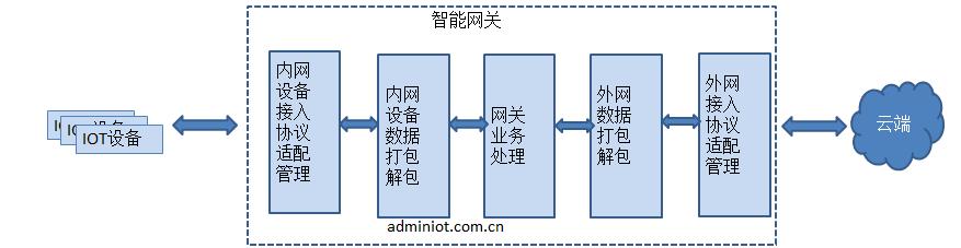 如何搭建一个物联网系统框架
