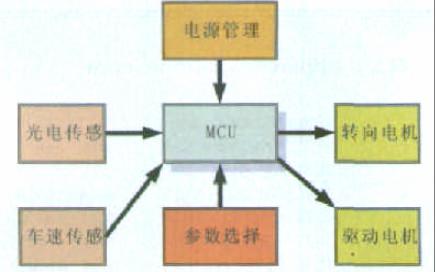 使用光电传感和路径记忆进行车辆导航系统的设计资料说明