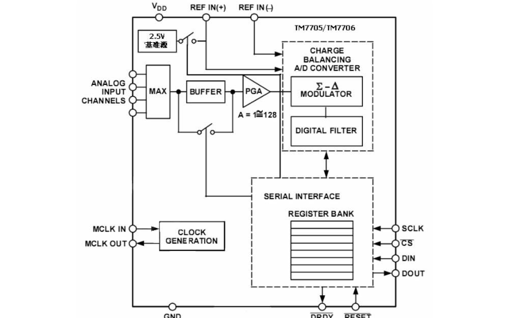 模數轉換器TM7705的數據手冊免費下載