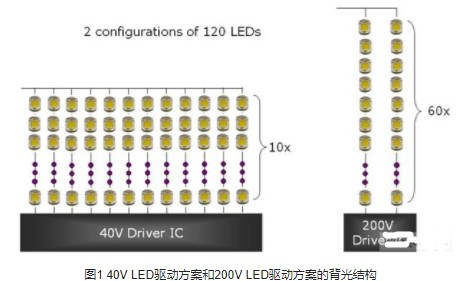 采用200V的SOI晶圓技術降低LED TV背光驅動方案的成本