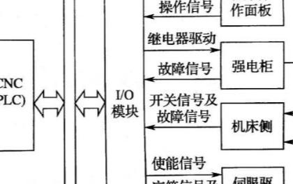 PLC系统是如何控制数控机床的