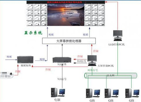 LED顯示屏信息發布系統的主要功能及設計研究