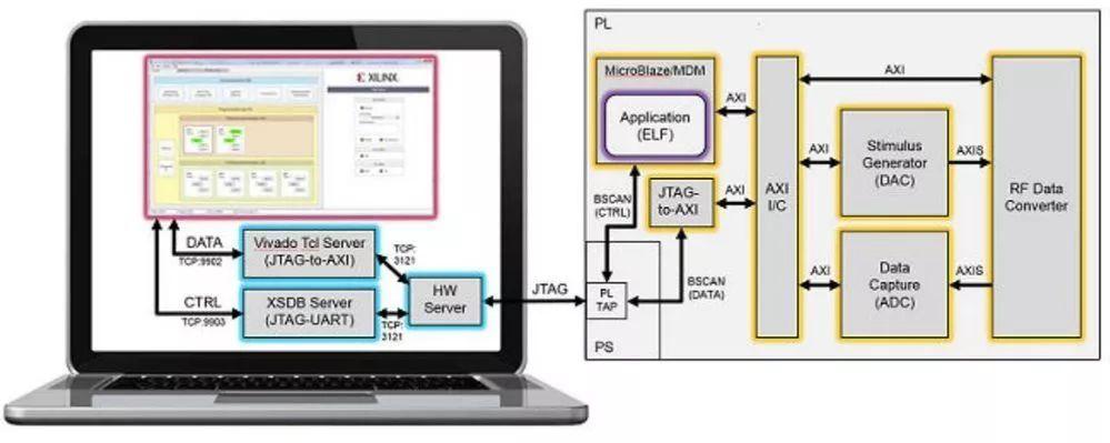简述RF 分析仪的三大构成部分