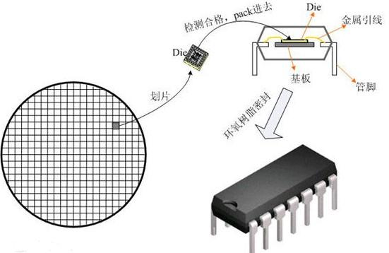 电子元器件及芯片的封装技术介绍