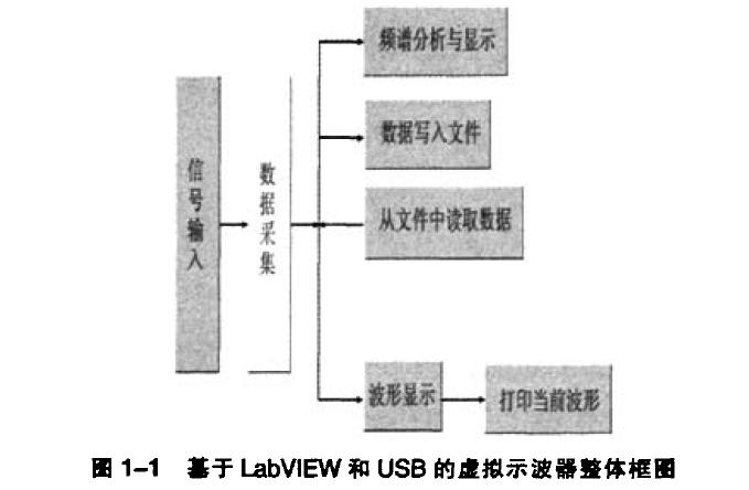 使用LabVIEW设计虚拟示波器和基于缓存机制的VTS数据交换模型研究