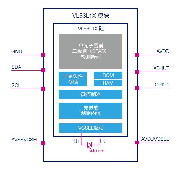 ST VL53L1X系統框圖