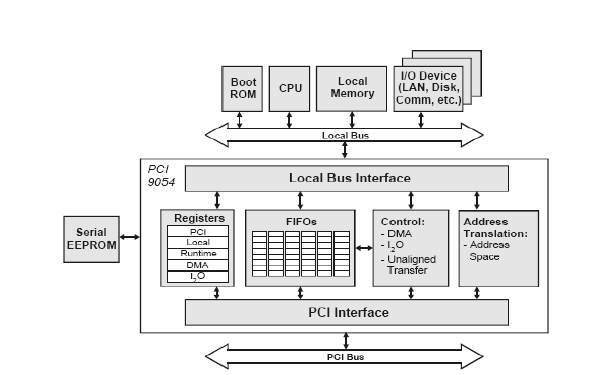 PCI总线控制器PCI9054的详细资料说明
