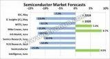 全球半导体市场下滑超两位数几无悬念 芯片厂商凭啥...