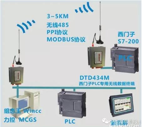 如何实现C51单片机和PLC之间通讯