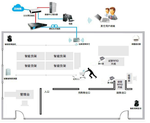 物联网RFID技术将推动超市实现快速转型